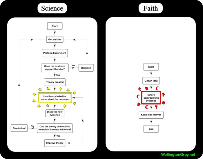 2007-01-15-science-vs-faith.png (74 KB)