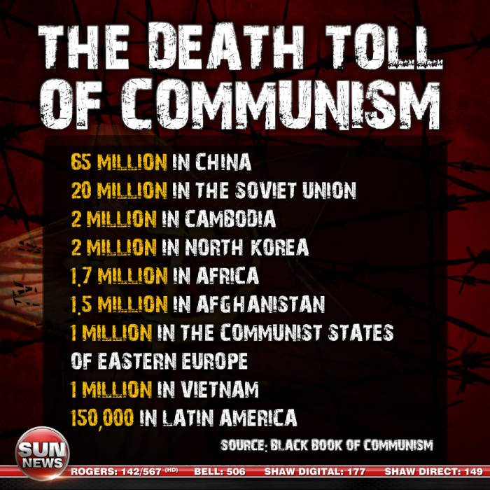 1560539 660514073990780 1032790160 n 700x700 Comminism Kills Politics humour communism