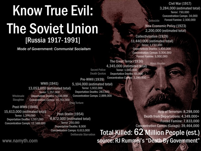 Image result for communism's evil history