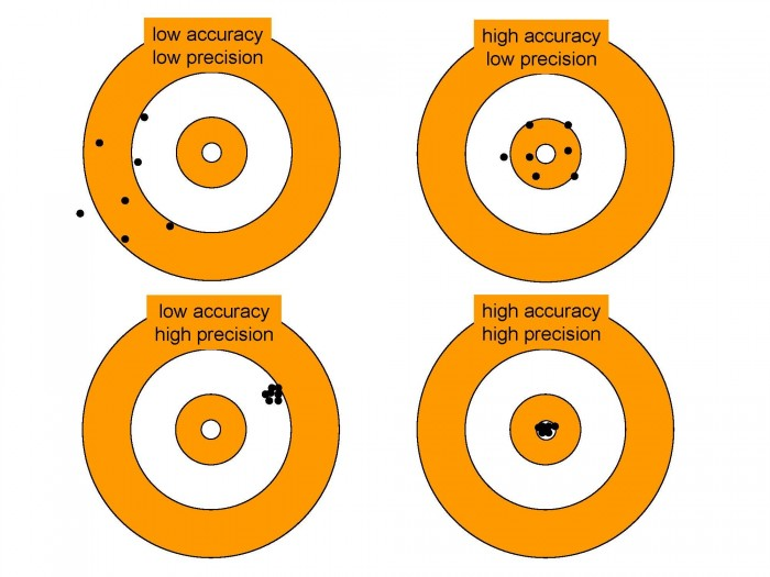 accuracy precision 700x525 accuracy / precision Targets marksmanship guns