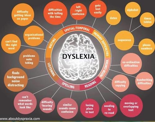 dyselxia.jpg (87 KB)