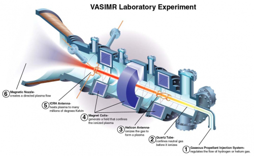 Vasimr 500x307 VASIMR Wallpaper Technology Science!