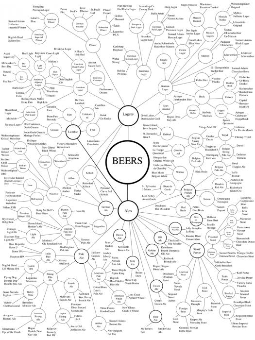 BeerTaxonomy.jpg (542 KB)