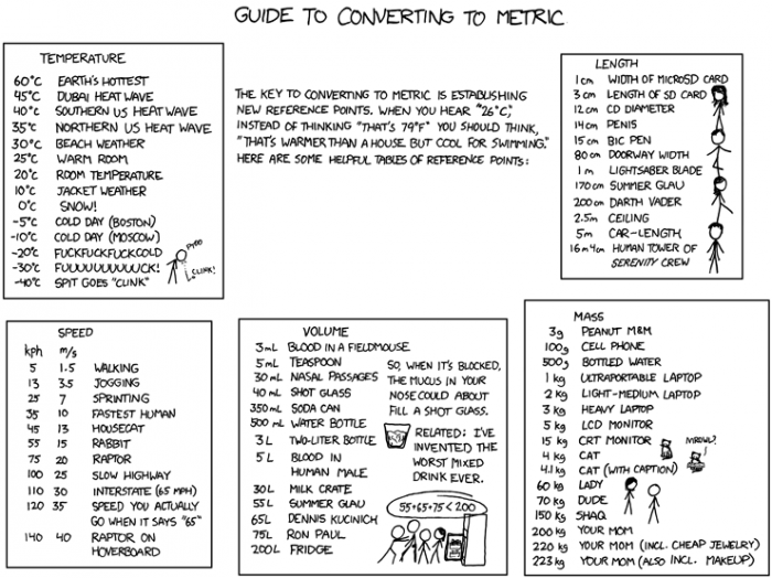 metric 700x524 New reference points for converting to Metric Science! Humor