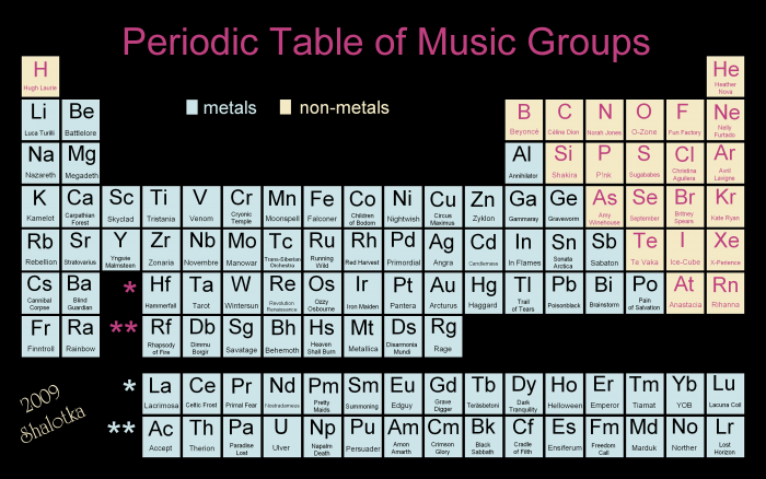 Periodic Table of Music Groups by shalotka 700x438 The elements( music version) Wallpaper Science! Music
