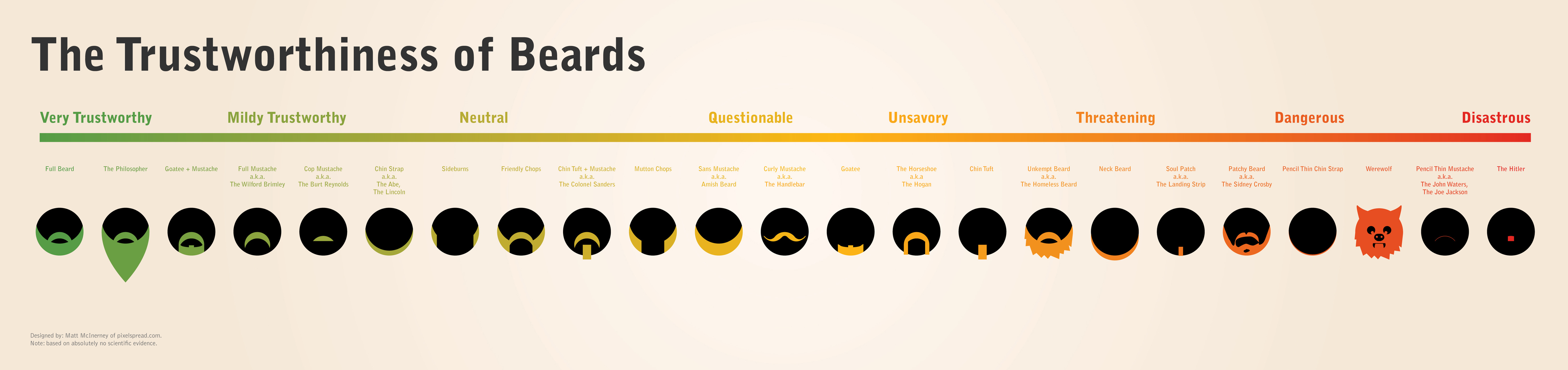 trustworthiness of facial hair.png - MyConfinedSpace