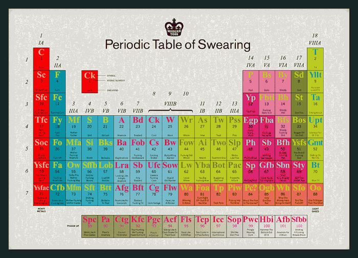 swear 700x504 Periodic Table of Swearing Humor