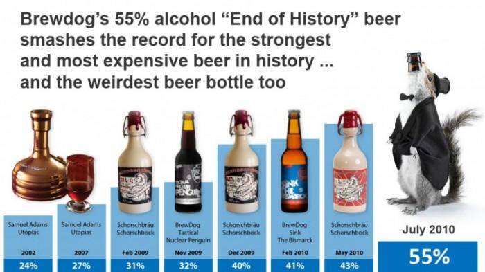 brewdog-creates-the-end-of-history-55-beer.jpg (89 KB)