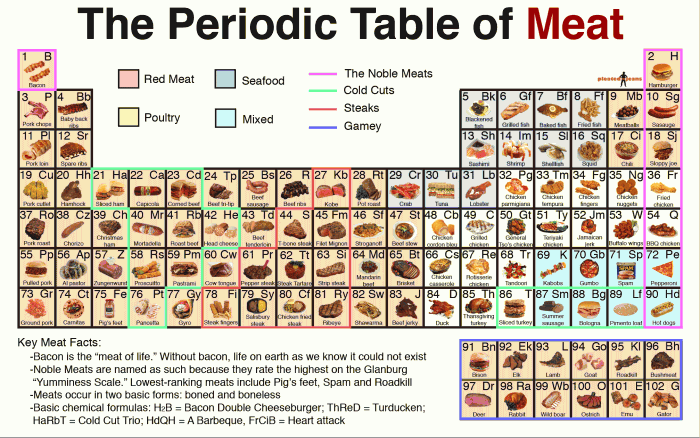 periodic_table_of_meat.png (379 KB)