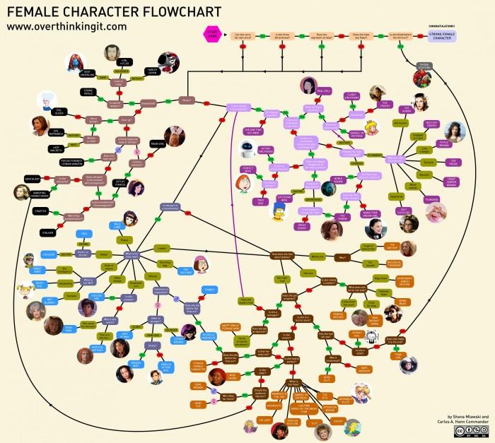 female-character-flowchart.jpg (433 KB)
