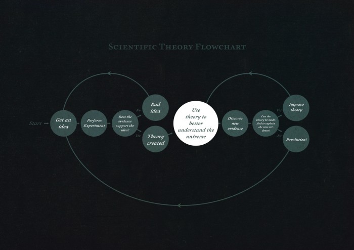 Scientific Theory Flowchart 700x494 Scientific Theory Flowchart Wallpaper Science!