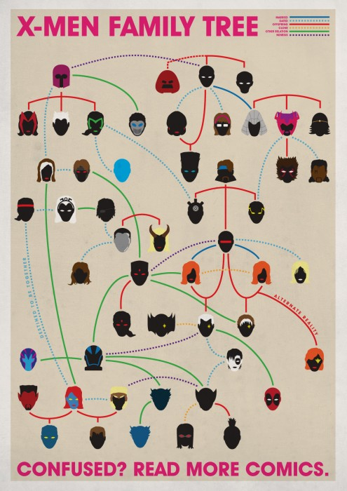 xmenfamilytree 495x700 X Men Family Tree
