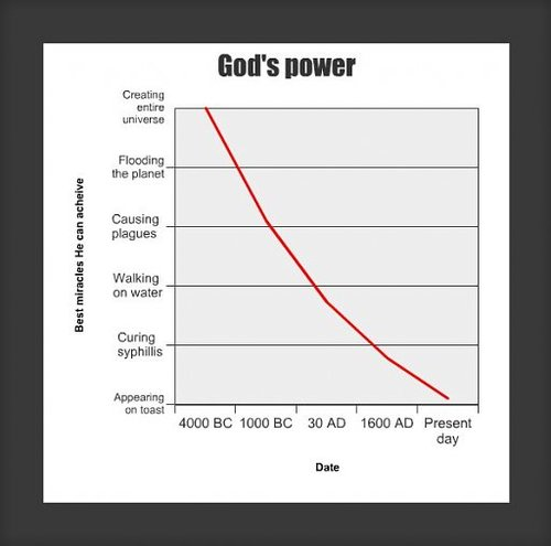 Gods power.jpg (24 KB)