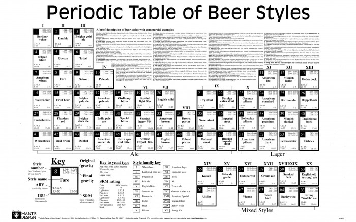 o329130 700x437 periodic table of beer Wallpaper Science! Alcohol