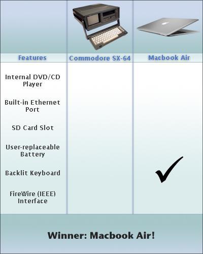 commodore%20vs%20macbook%20air.thumbnail Commodore vs. MacBook Air Humor Computers