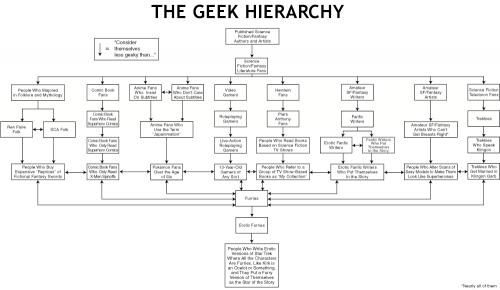 The Geek Hierarchy.png (32 KB)