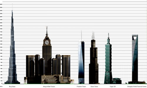 burj dubai 500x299 Impressive Burj...Worlds Tallest.. Wallpaper
