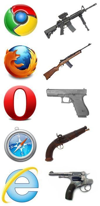tumblr lv6h2vSlkf1qkjbavo1 500 Internet Browsers Weapons Humor Computers
