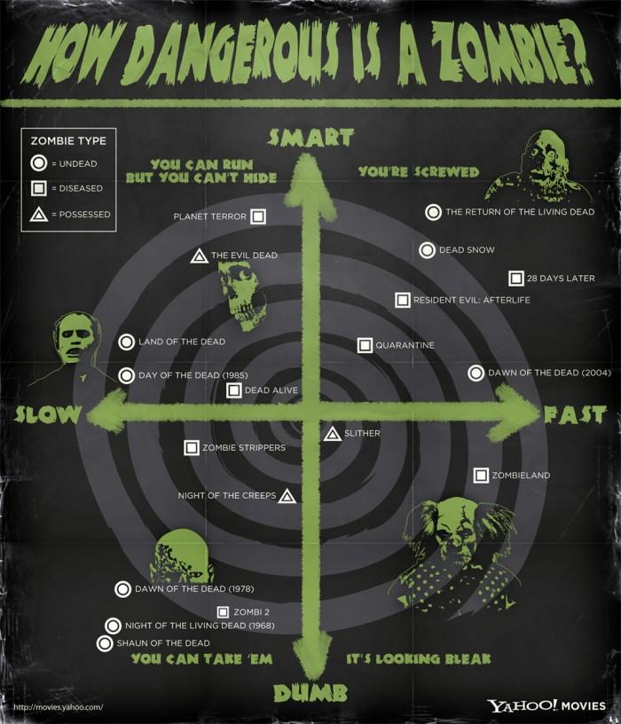zombie_infographic_1024.jpg (206 KB)