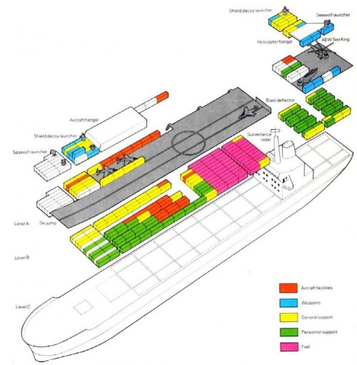 Container Shipment Aircraft Carrier.jpg (96 KB)