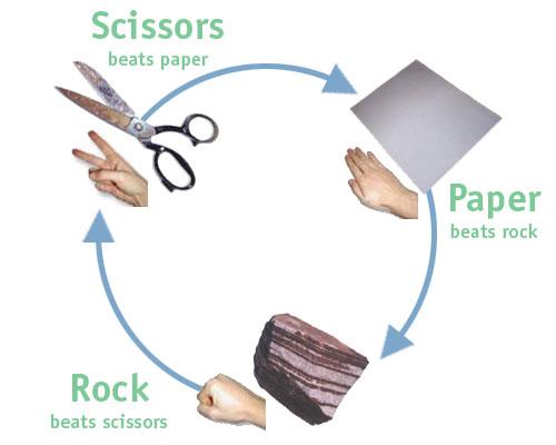 Rock_paper_scissors.jpg (24 KB)