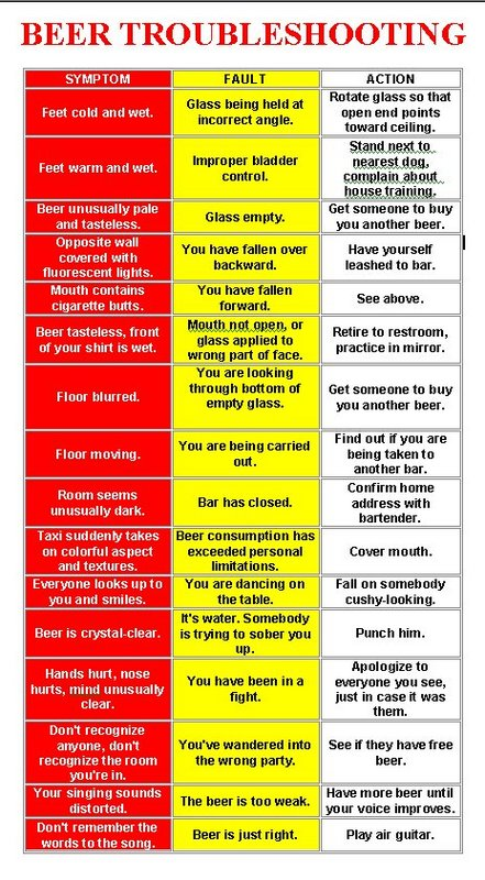 Beer Troubleshooting Beer troubleshooting Humor Alcohol