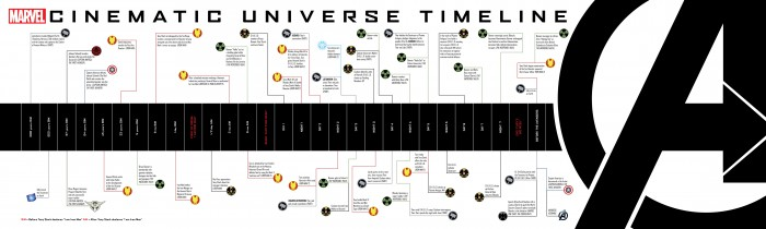 Marvel Movie Timeline