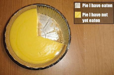 PieChart The Ultimate Pie Chart Humor Food