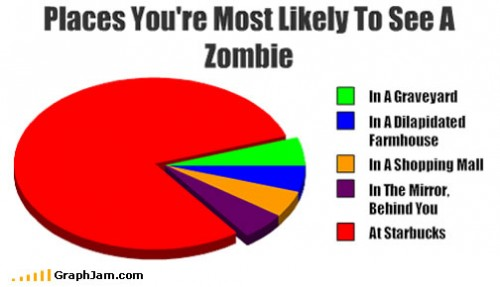 song-chart-memes-see-zombie.jpg (24 KB)