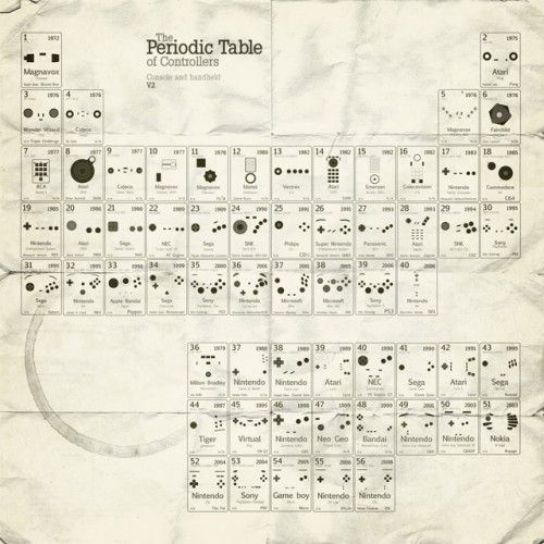 periodic table 1 500x500 Periodic Table Science! Gaming