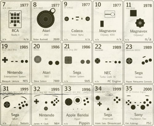 periodic table 2 500x409 Periodic Table Science! Gaming