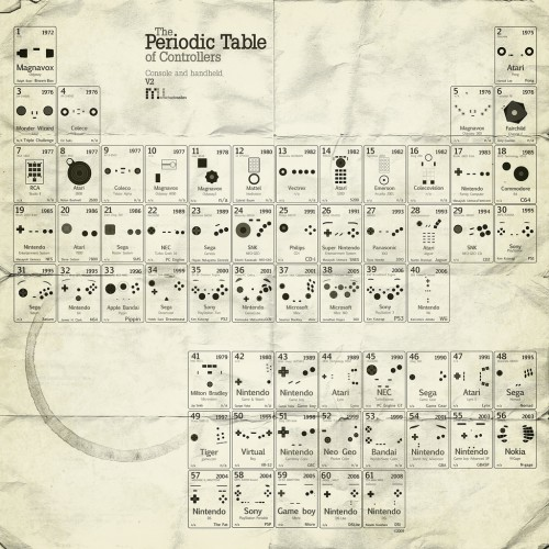 3368683205 2b2a8a5873 b 500x500 Periodic Table of Controllers Gaming