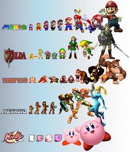 evolucion personajes videojuegos 429x500 The Evolution of Video Game Characters Gaming