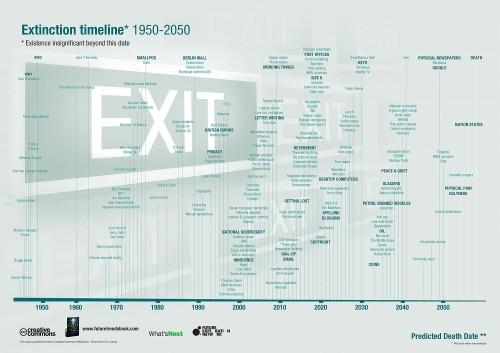 extinctiontimeline.jpg (278 KB)
