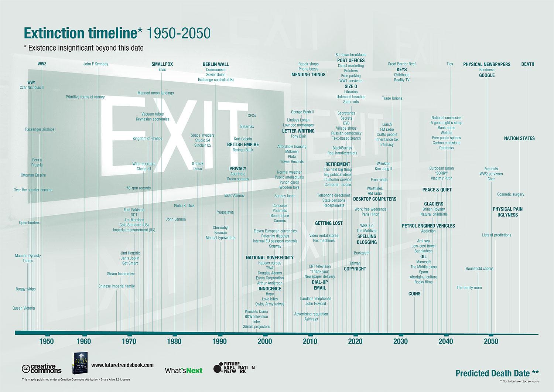 extinctiontimeline.jpg
