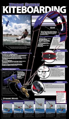 KiteBoarding 292x500 KiteBoarding wtf Sports