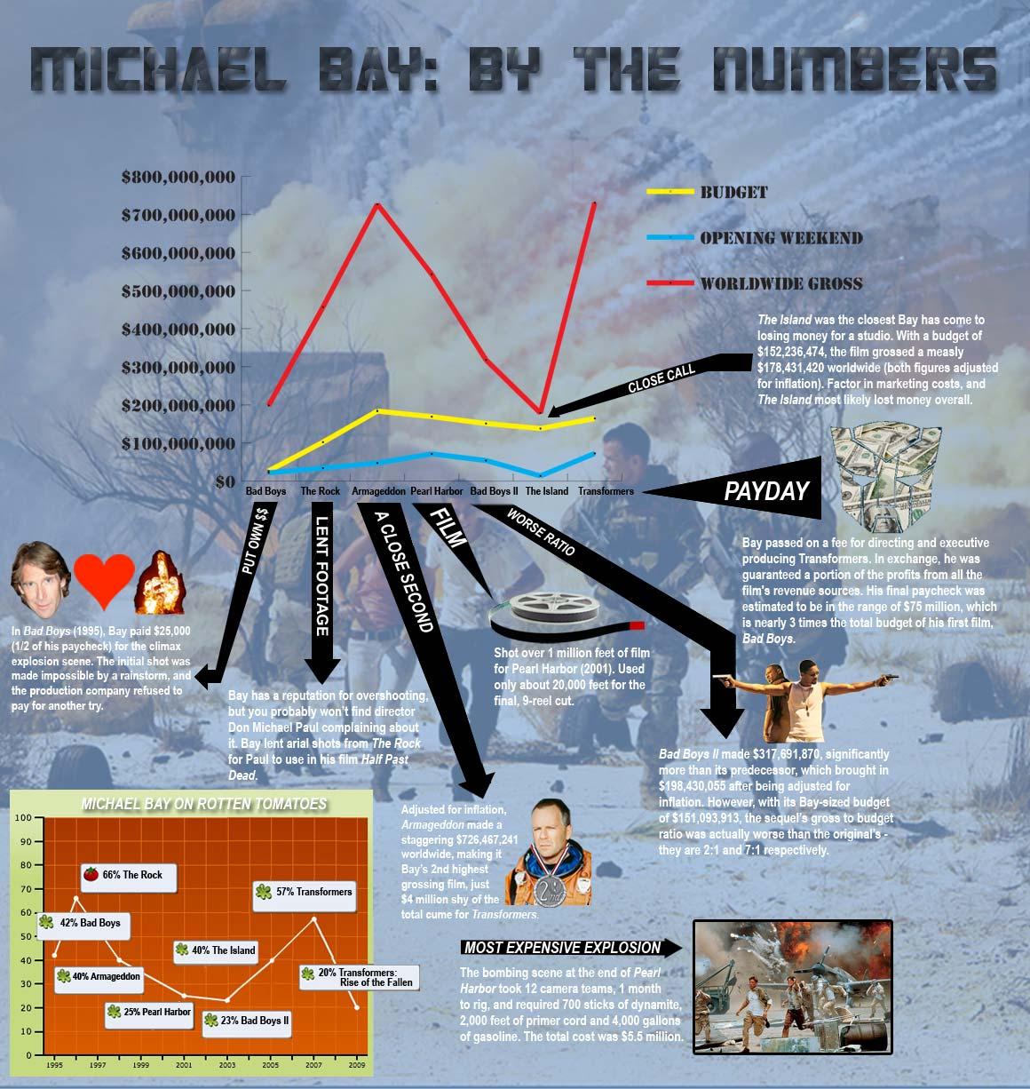 MichaelBayNumbers.jpg