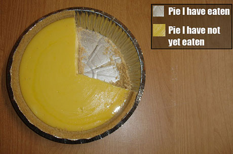 2bzuZxyp9pvd06amnUO33LO3o1 500 Pie Chart Science! Humor Food