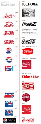 coke_pepsi_chart_revised.jpg (198 KB)