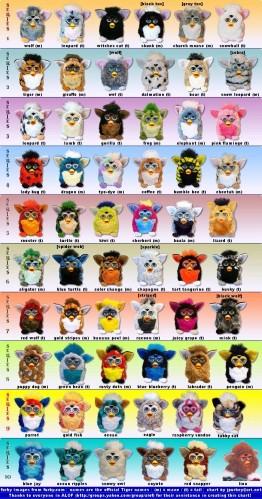 FurbyList1a 262x499 The Many Species of Furby wtf Toys