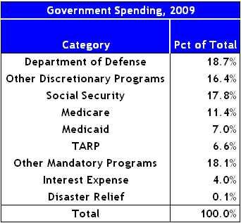 govspend09 2009 US Spending Politics