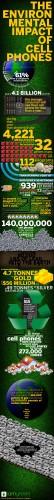 iamgreen cellphones 54x500 iamgreen Celphone Poster Technology
