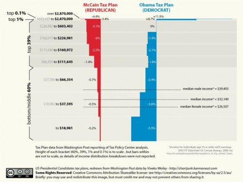 Tax Plans of the USA
