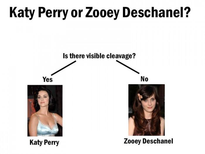 katy perry or zooey deschanel