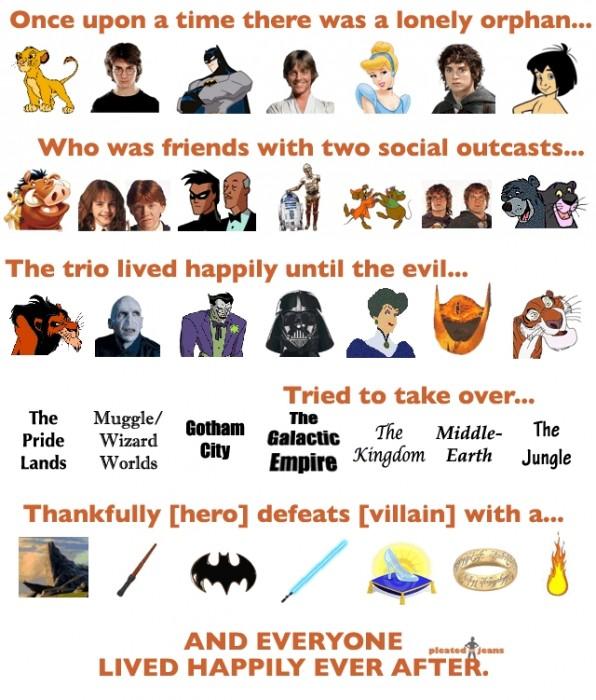 the blockbuster movie formula