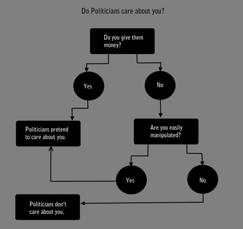 do politicians care about you 500x471 do politicians care about you