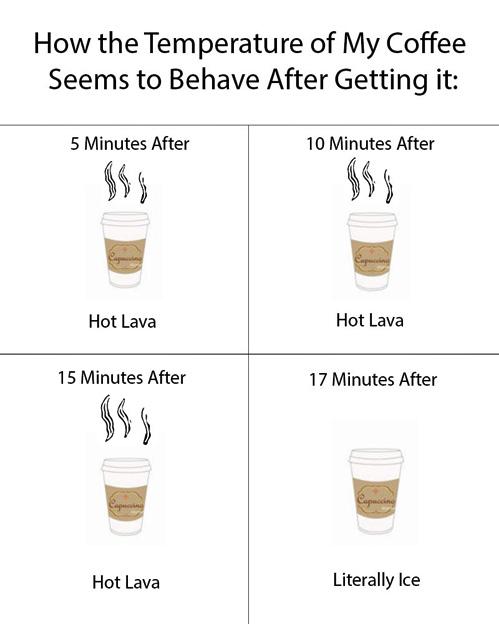 Coffee Temperature.jpg