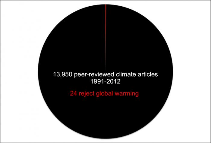 13,950 peer-reviews vs 24.png
