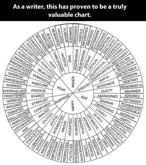 A valuable chart for writers.jpg