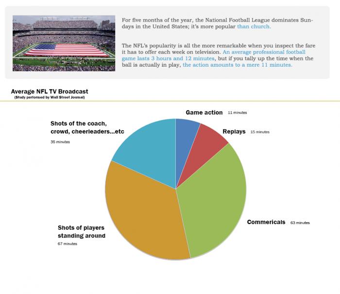 Average NFL TV Broadcast.png